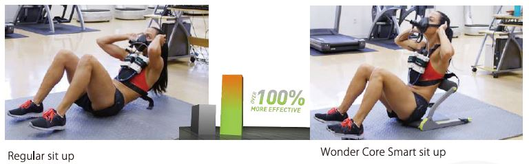 Wonder® Core Smart - Test di Laboratorio